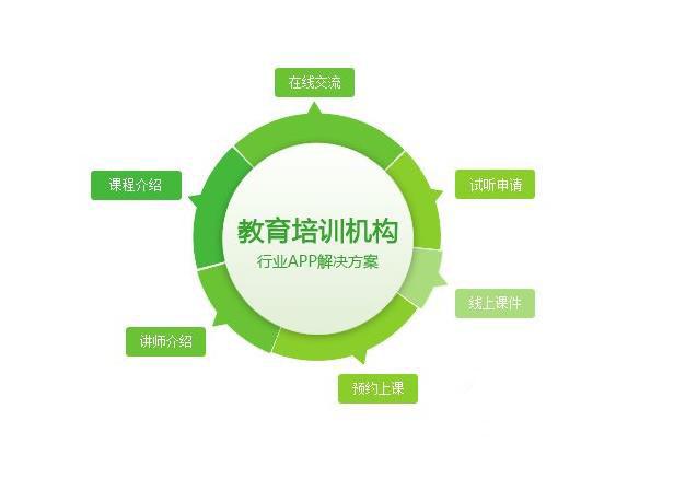 教育培训APP开发解决方案,安徽毅耘科技有限公司,安徽app开发合肥APP开发 style=