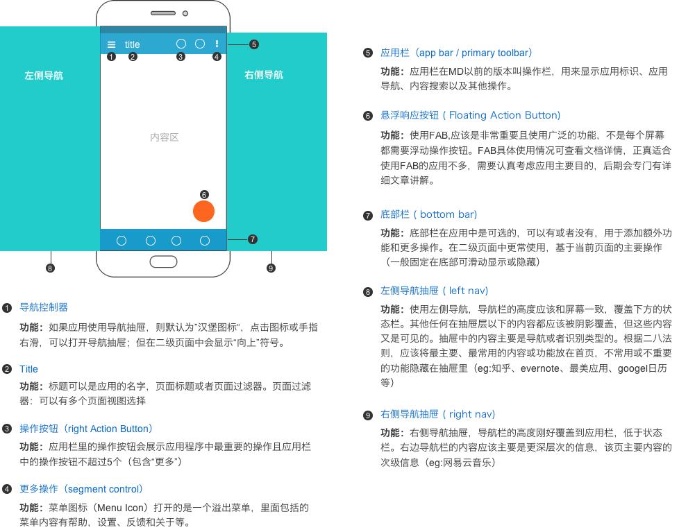 关于Android和IOS交互上那些事,毅耘科技